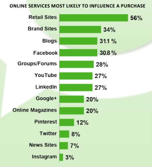 technorati blog influence survey