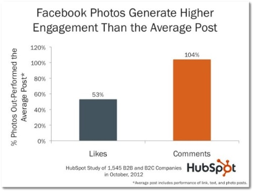 facebook photo engagement