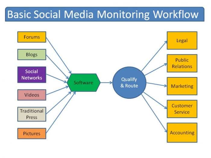 Basic-Social-Media-Monitoring-Workflow-1