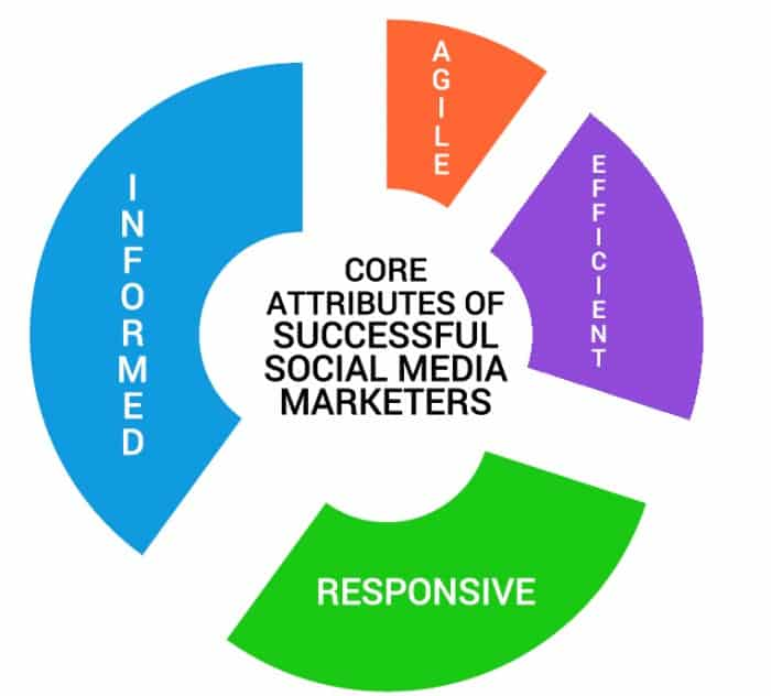 core attributes of successful social media marketers