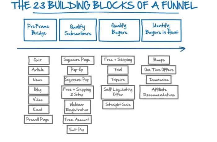 23-building-blocks-of-a-funnel