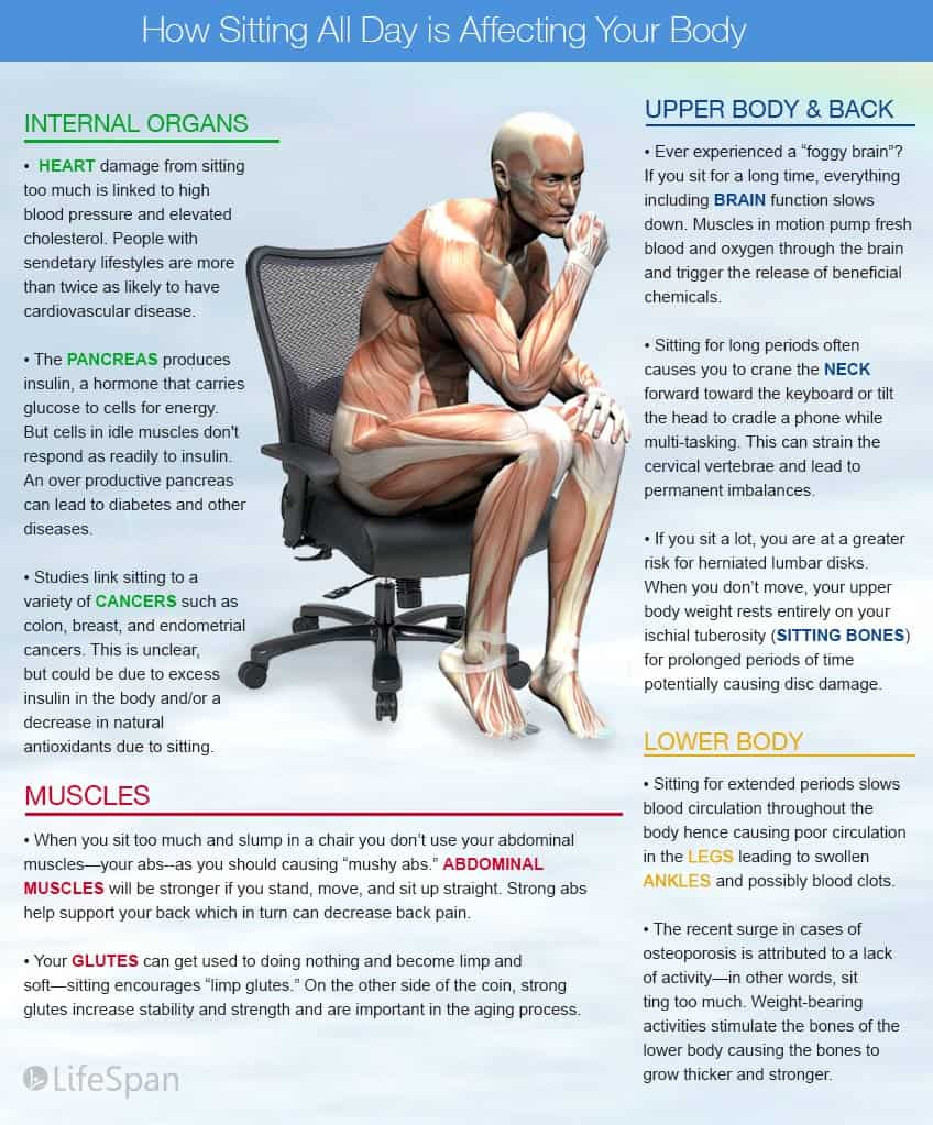 entrepreneur-effects-of-a-sedentary-lifestyle-infographic