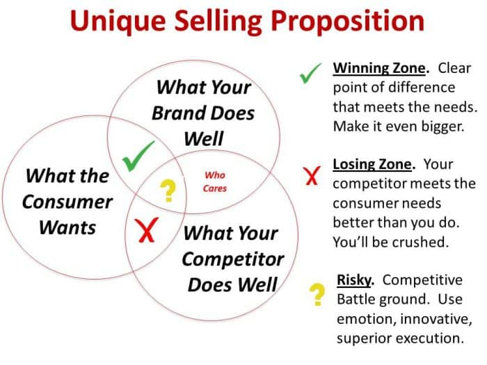 unique-selling-propositions