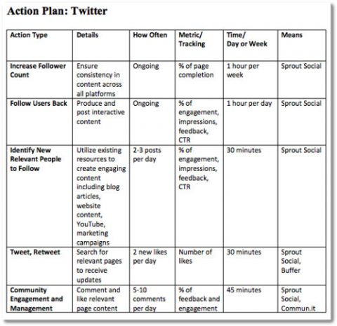 How to Supercharge Your Social Media Marketing Strategy – Action Plan Steps Template